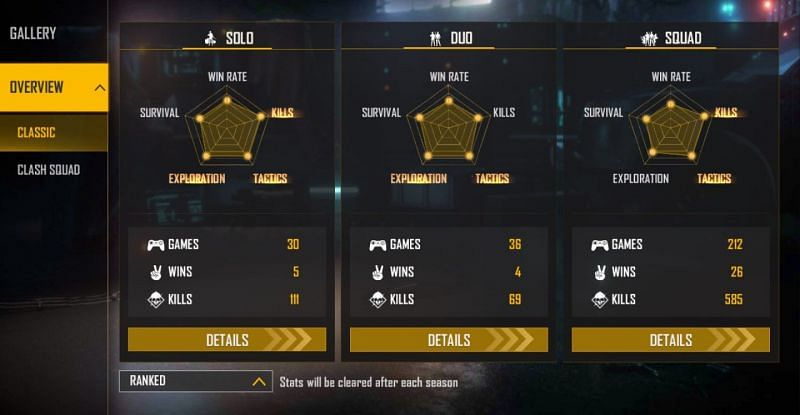 FireEyes Gaming's ranked stats