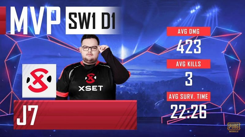 Xset J7 won the Day 1 MVP title at the PMPL S1 NA