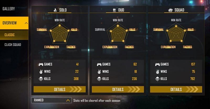Munna Bhai Gaming's ranked stats
