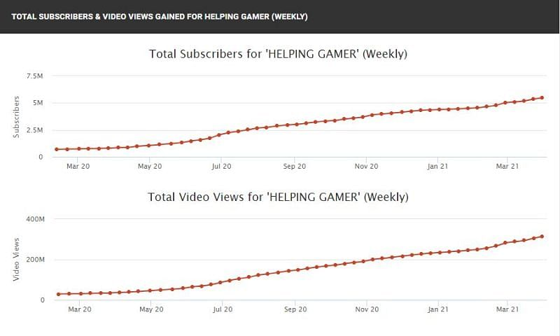 His subscriber and view count (Image via Social Blade)