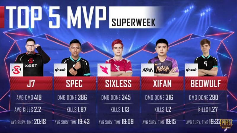 Top 5 MVPs after Week 1