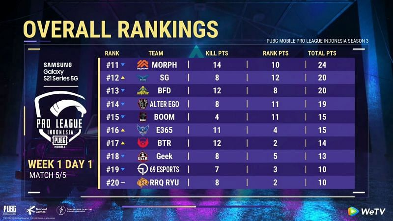 Enter PMPL Season 3 Indonesia day 1 overall standings