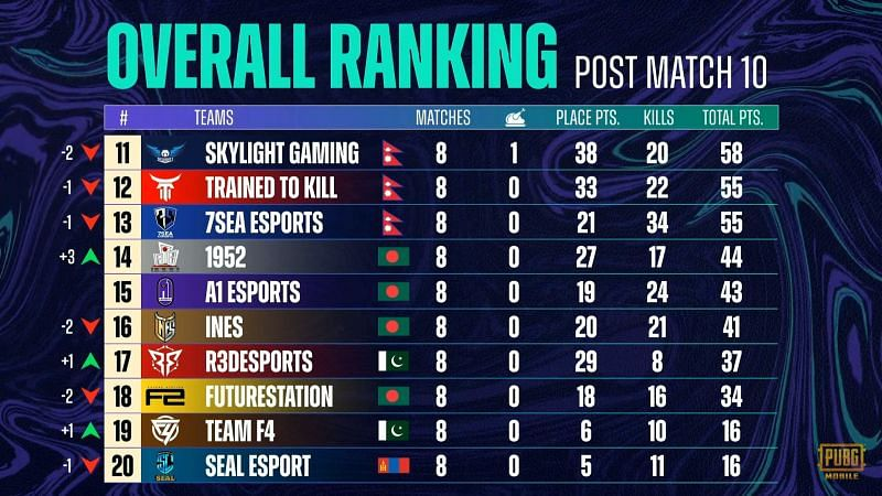 PMPL Season 2 South Asia week 2 day 2 Overall Standings