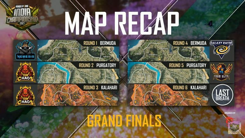 Free Fire India Championship Grand finals Map results