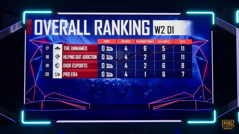 PMPL S1 NA Week 2 Day 1 overall standings (last four)