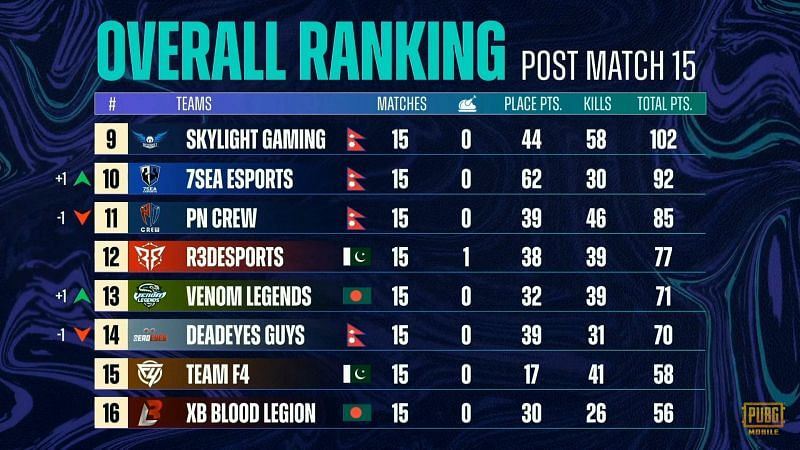 PMPL Season 3 South Asia super weekend 1 overall standings