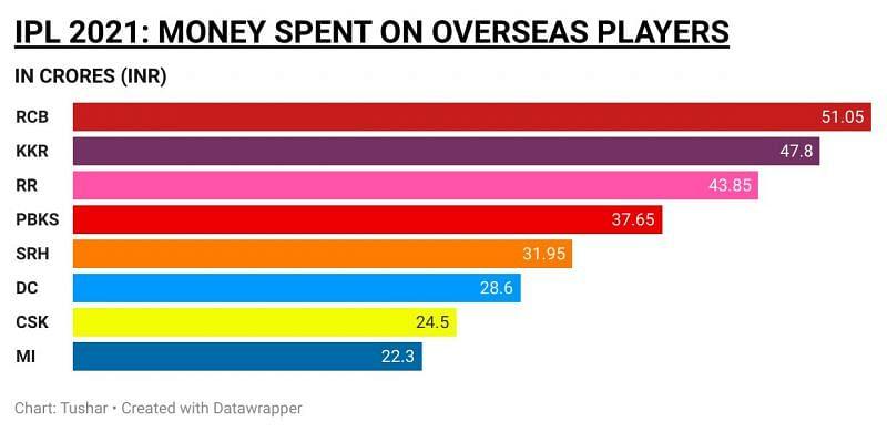 IPL 2021: Money spent on overseas players