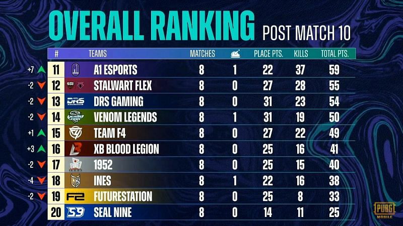PMPL South Asia Season 3 overall standings after week 1 day 2