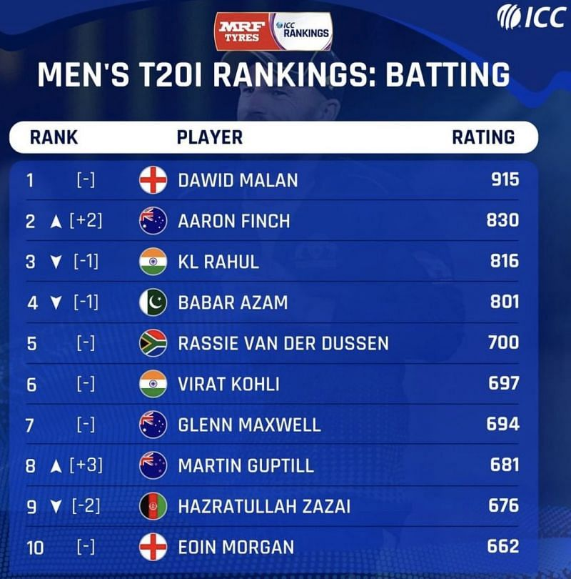 Latest ICC T20I Men