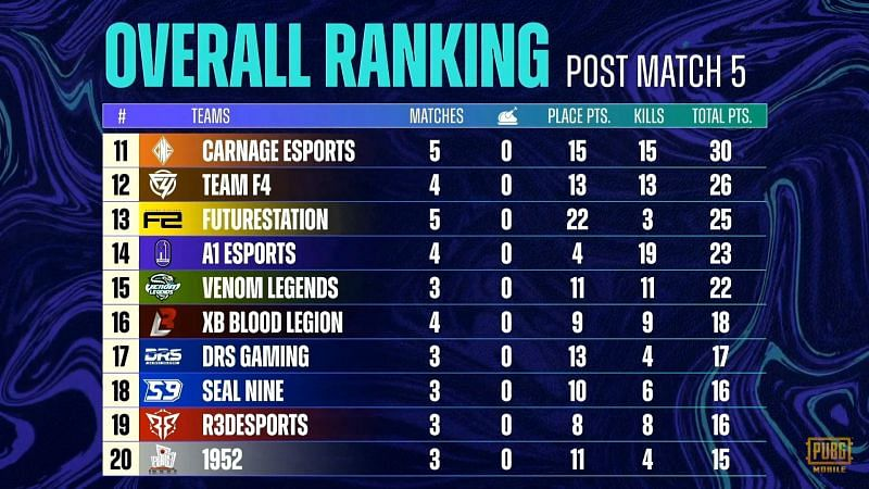 PMPL South Asia Season 3 day 1 Overall standings