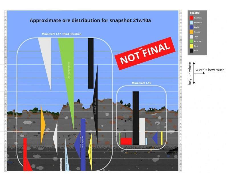 Ore Distribution Changes (Image via Minecraft.net)