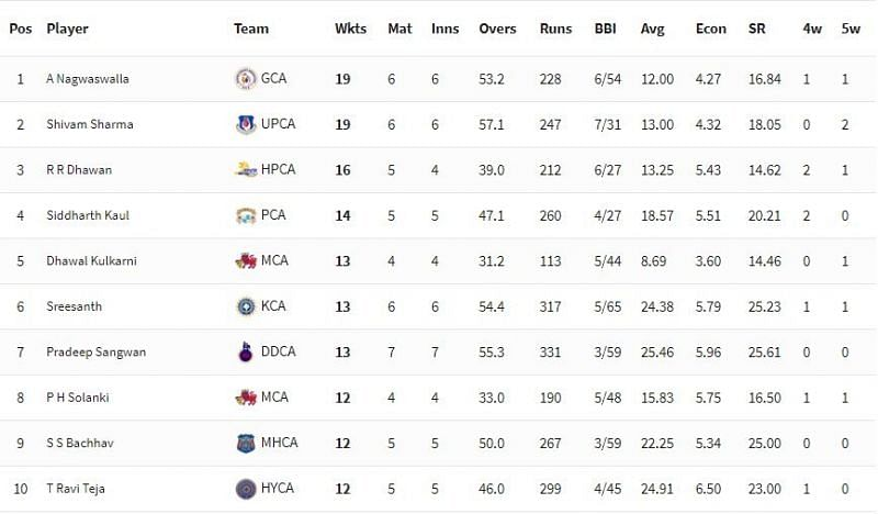 Vijay Hazare Trophy 2021 Updated wicket-taking chart [P/C: BCCI]