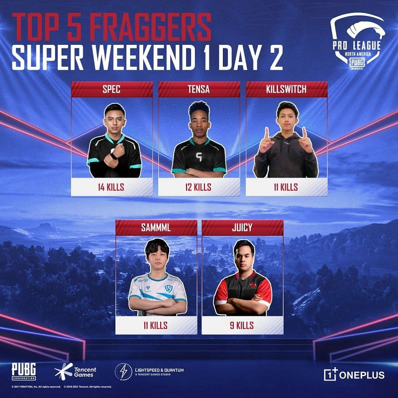 Top 5 kill leaders From PMPL NA super weekend day 2