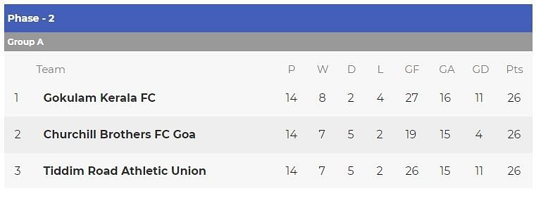 I-League Standings before the final round of matches.