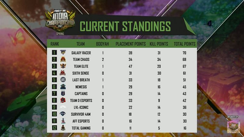 Free Fire India Championship 2021 Spring Grand final overall standings