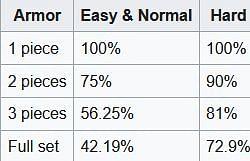 Skeleton drop stats (Image via minecraft.gamepedia)