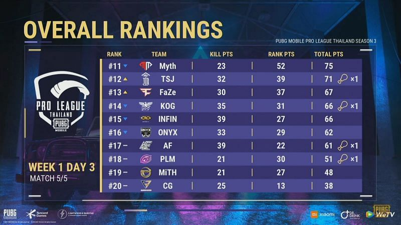 PMPL Season 3 Thailand day 3 Overall standings