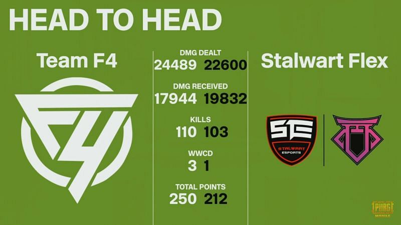 Team F4 vs Stalwart Flex Head to Head