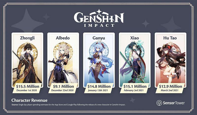 Genshin Impact's revenue per in-game character (Image via Sensor Tower)
