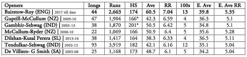 E.Ave stands for the average of batting averages of ODI opening partnerships in the respective eras | E.Ave RR stands for the average of run-rates in the opening partnership of ODI openers in the respective eras