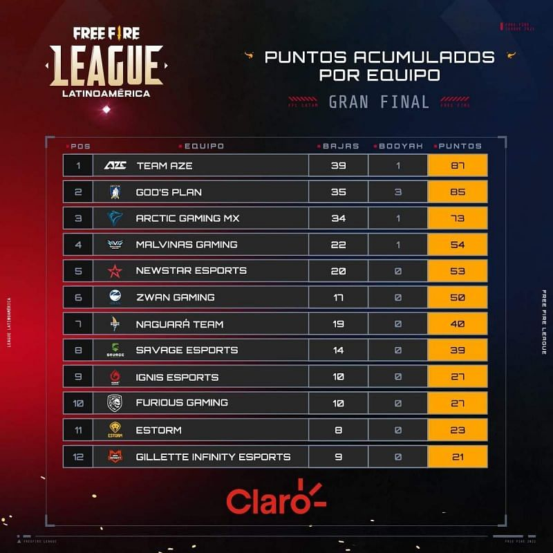 The Free Fire League Latinoamerica 2021 Grand Finals overall standings
