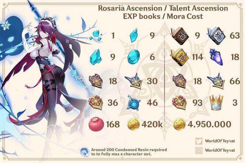 All the materials required to upgrade Rosaria to level 90 (Image via World of Teyvat)