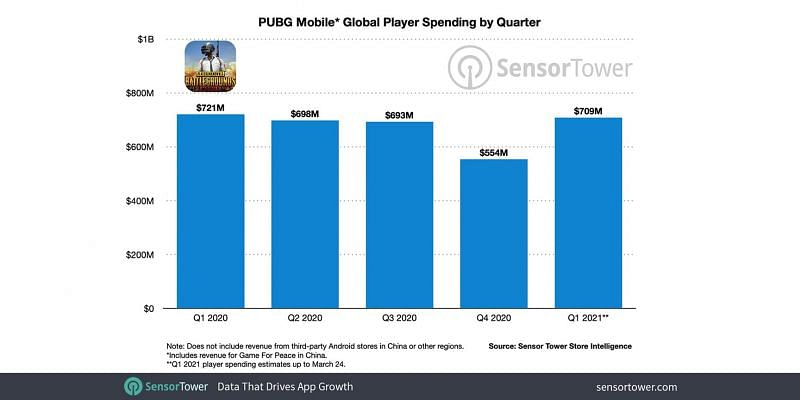 PUBG Mobile global player spending by quarter