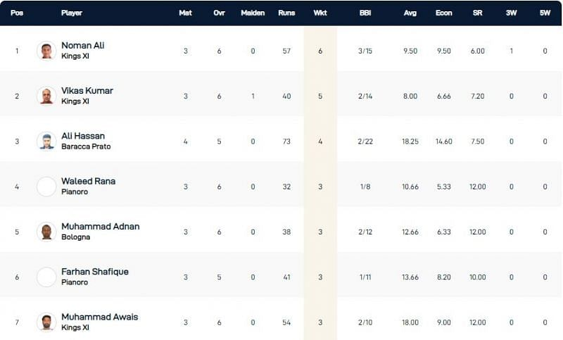 Bologna T10 League Highest Wicket-takers