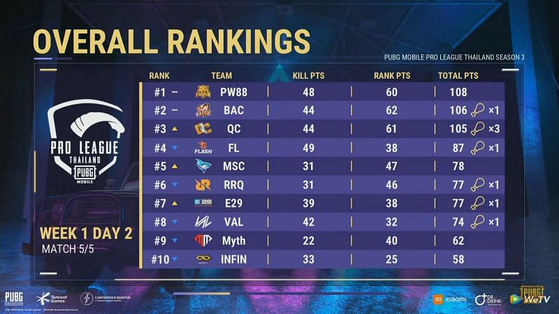 PMPL Season 3 Thailand day 2 overall standings