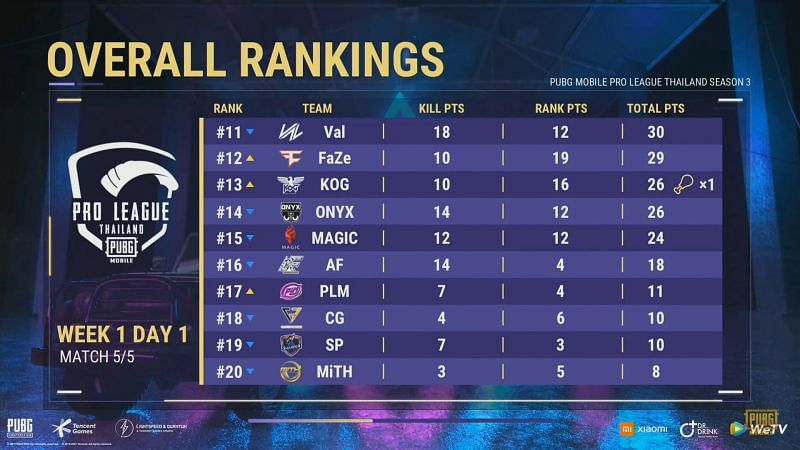 PUBG Mobile Pro League Thailand Season 3 day 1 overall standings