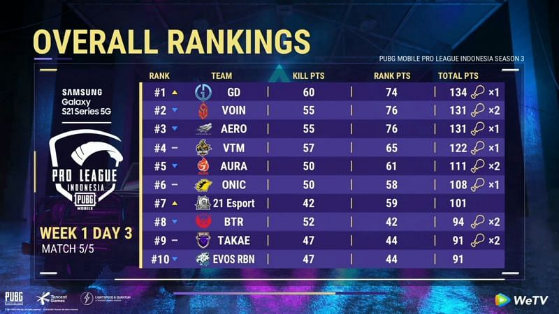 PMPL Season 3 Indonesia day 3 overall standings