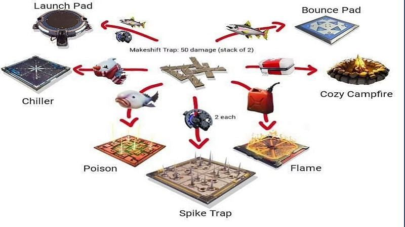 A Reddit user has shared unique ideas for crafting traps in Fortnite Season 6 (Image via Reddit/u/WaluigisCousin)