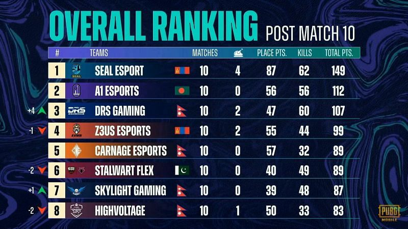 PMPL Season 3 South Asia super weekend 1 day 2 overall standings