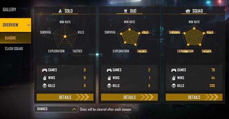 Arrow AK's ranked stats