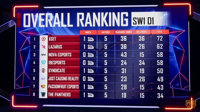 PMPL S1 NA Superweekend 1 Day 1 overall standings (top eight)