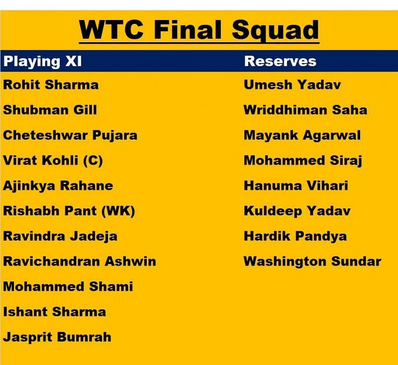 The possible 19-member Indian contingent for the World Test Championship Final