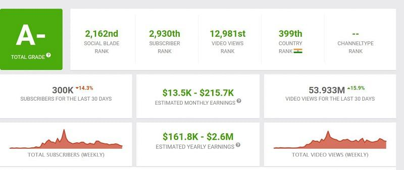Earnings of Ankush FF (Image via Social Blade)