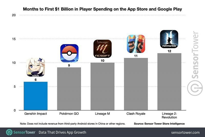 Months taken to first $1 billion player spending on the Apple App and Google Play Stores