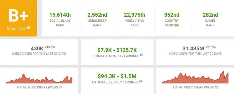 His monthly earnings (Image via Social Blade)