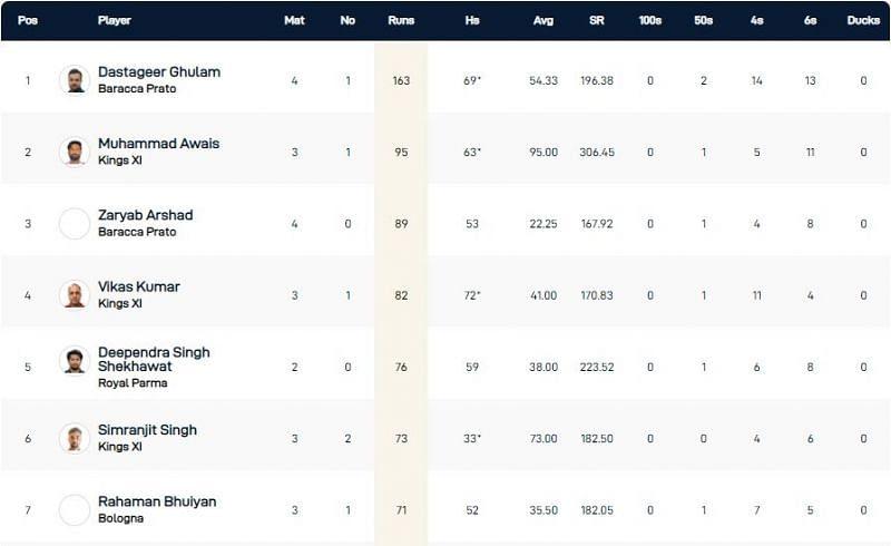 Bologna T10 League Highest Run-scorers