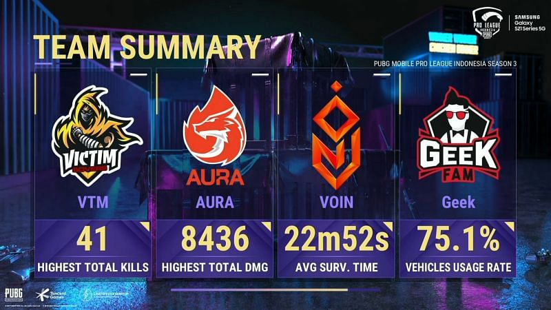 Team Summary