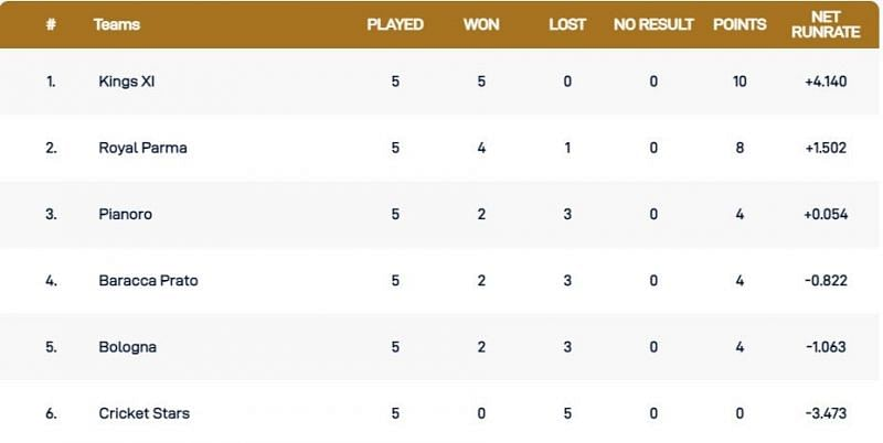 Bologna T10 League Points Table