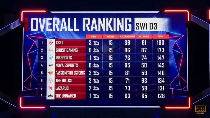 PMPL S1 NA super weekend one overall standings (top eight)