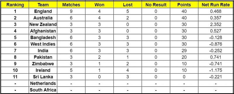 England is still at the helm of the ICC Cricket World Cup Super League standings