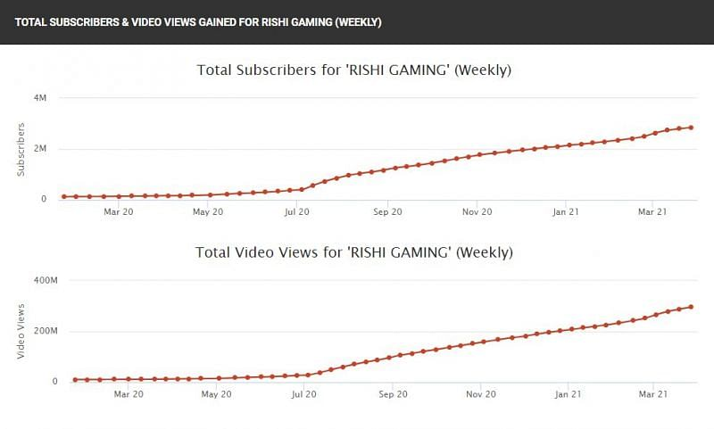 His subscriber and view count.
