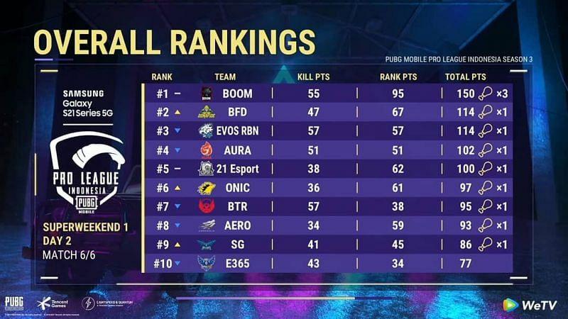 PMPL Season 3 Indonesia super weekend 1 overall standings