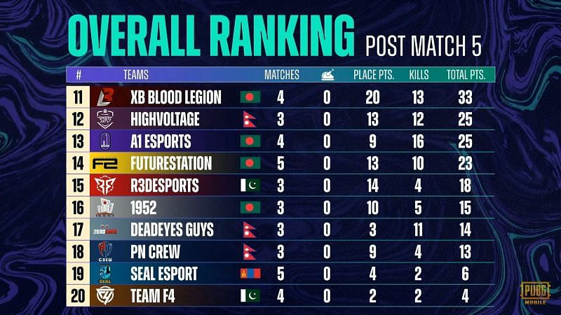 PMPL Season 3 South Asia super week 2 day 1 overall standings