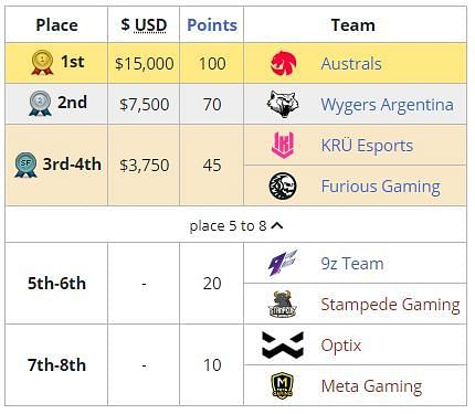 Valorant Champions Tour 2021: Latin America South Stage 1 Masters Results
