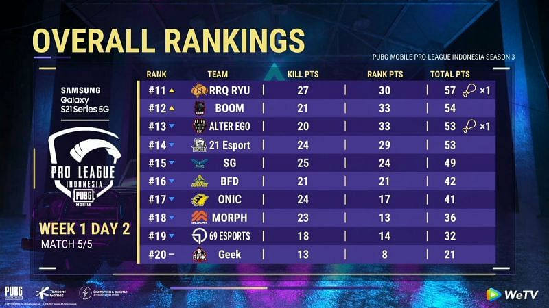 PMPL Season 3 Indonesia day 2 overall standings