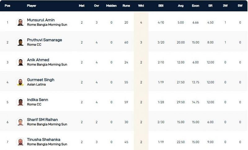Rome T10 League Highest Wicket-takers